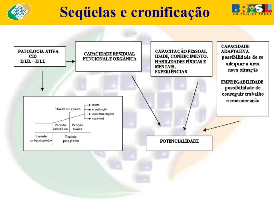 Seqüelas e cronificação