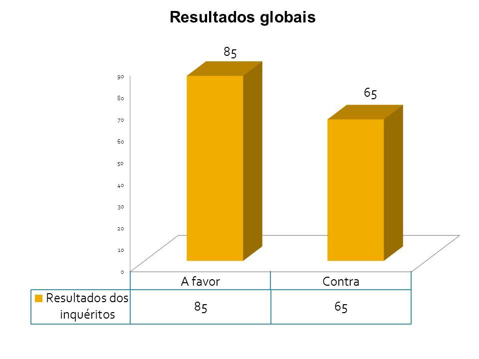 Resultados globais