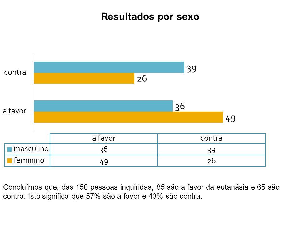 Resultados por sexo
