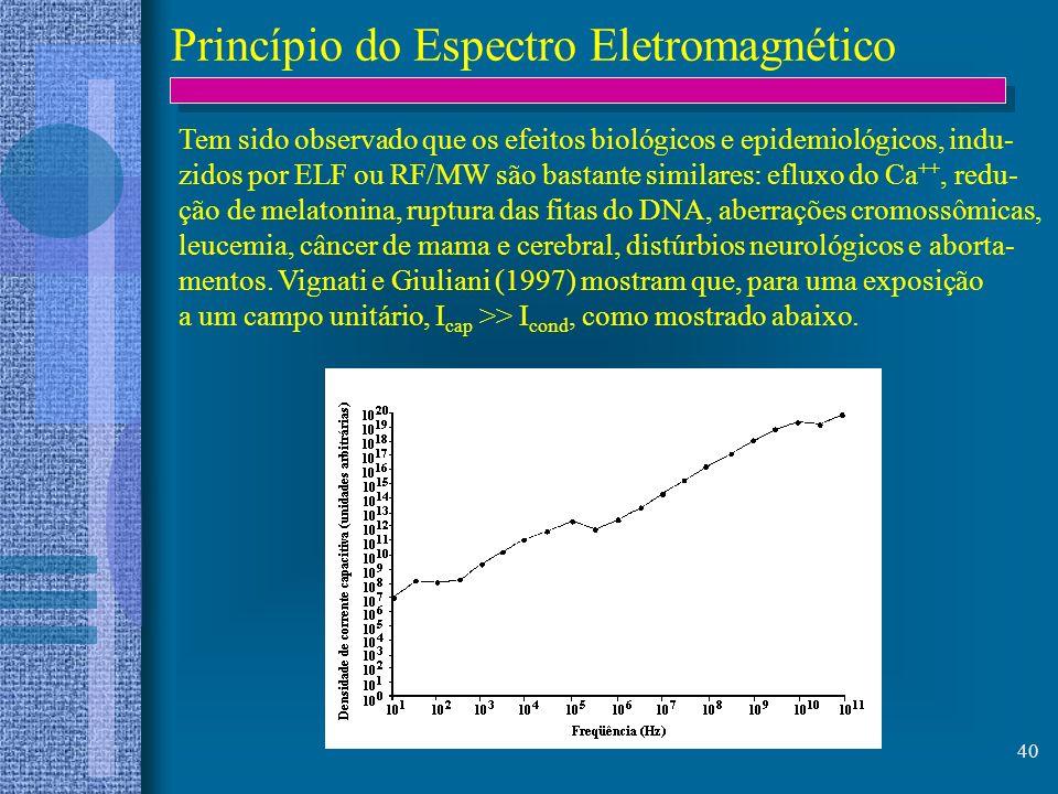 Princípio do Espectro Eletromagnético