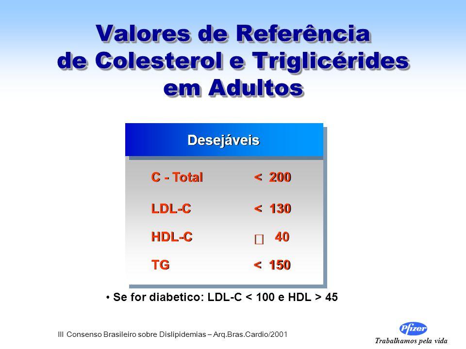 Valores de Referência de Colesterol e Triglicérides em Adultos