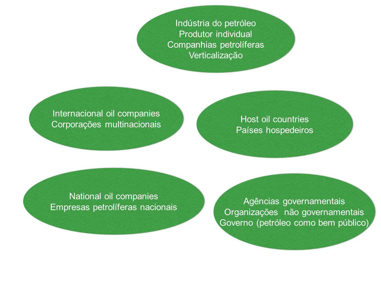 Companhias petrolíferas Verticalização