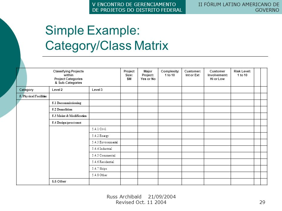 Simple Example: Category/Class Matrix