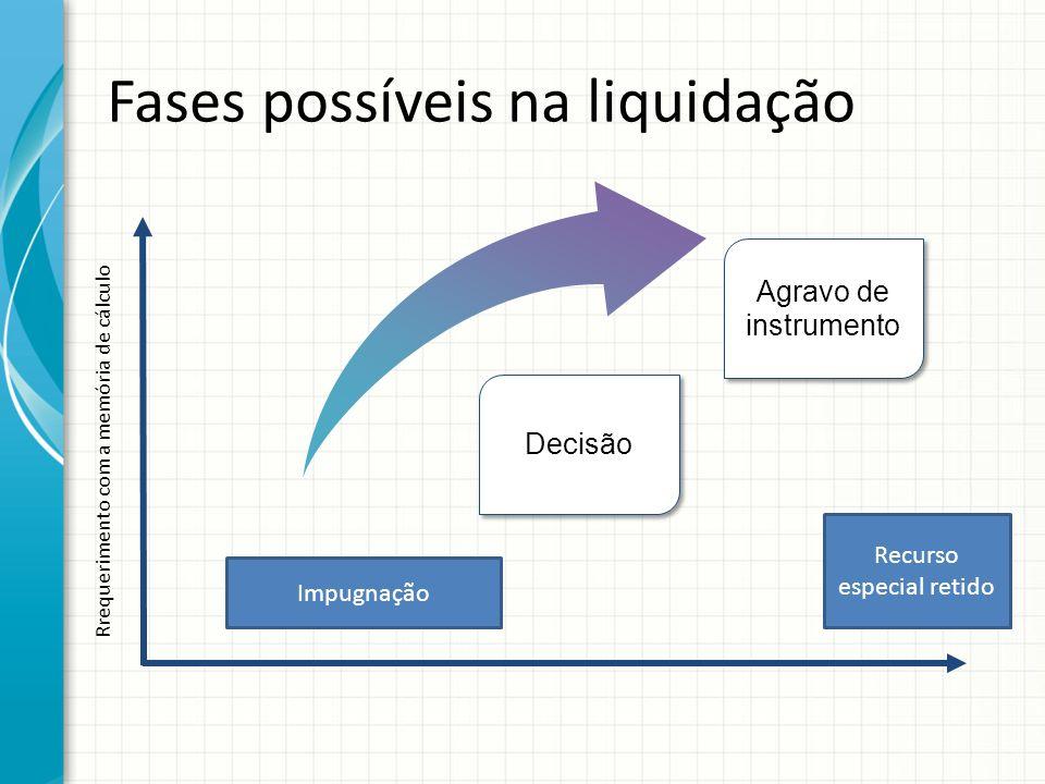 Fases possíveis na liquidação