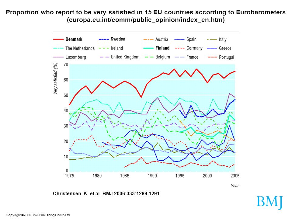 Proportion who report to be very satisfied in 15 EU countries according to Eurobarometers (europa.eu.int/comm/public_opinion/index_en.htm)