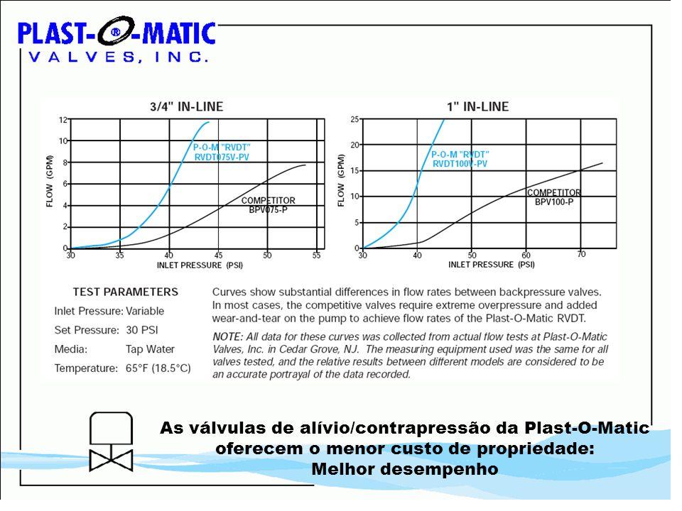As válvulas de alívio/contrapressão da Plast-O-Matic oferecem o menor custo de propriedade: