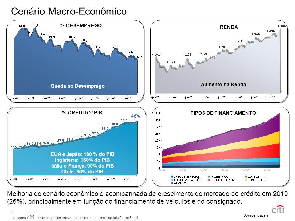 TIPOS DE FINANCIAMENTO Itália e França: 90% do PIB