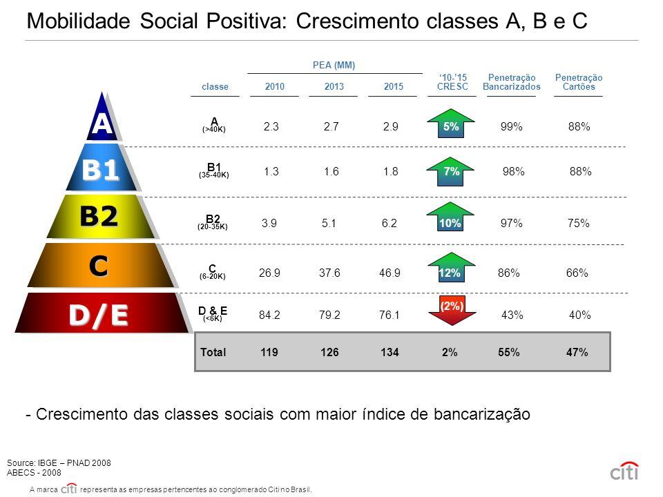Mobilidade Social Positiva: Crescimento classes A, B e C