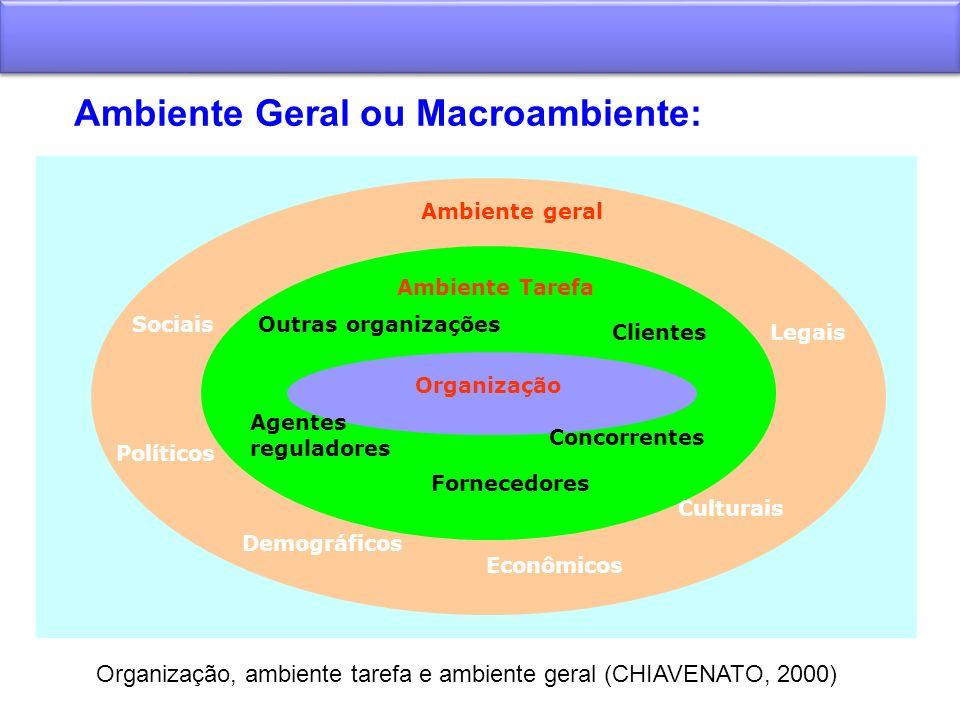 Ambiente Geral ou Macroambiente: