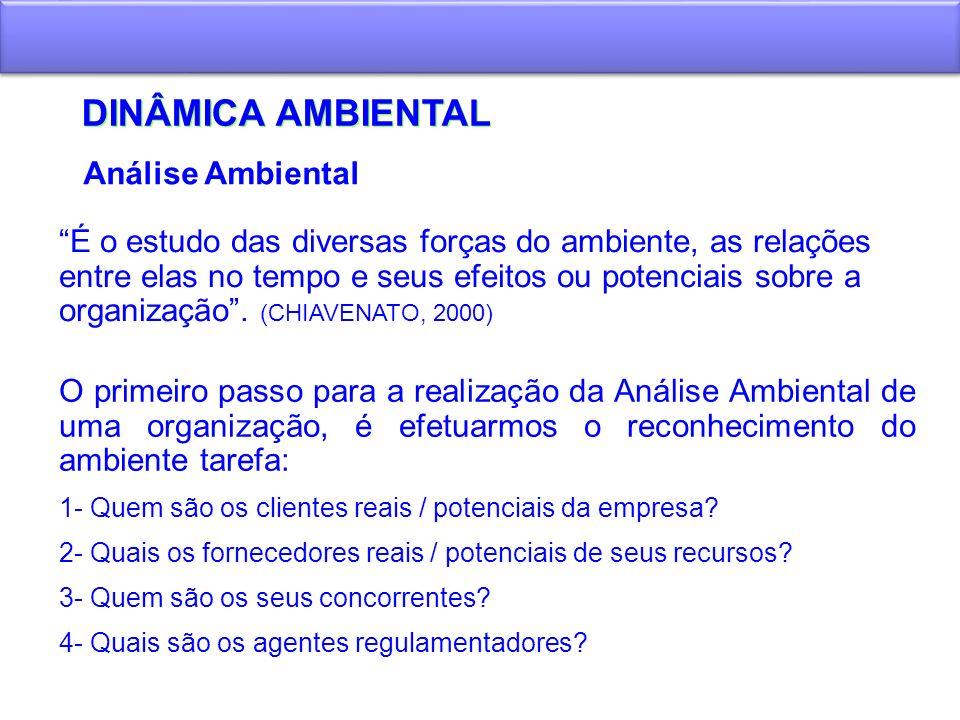 DINÂMICA AMBIENTAL Análise Ambiental