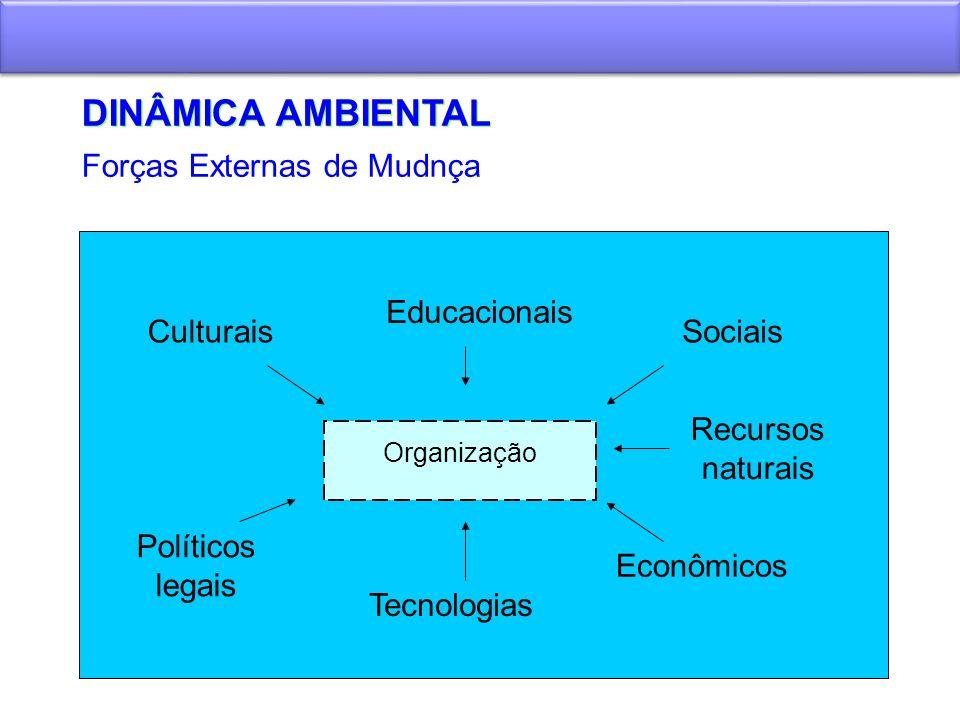 DINÂMICA AMBIENTAL Forças Externas de Mudnça Educacionais Culturais