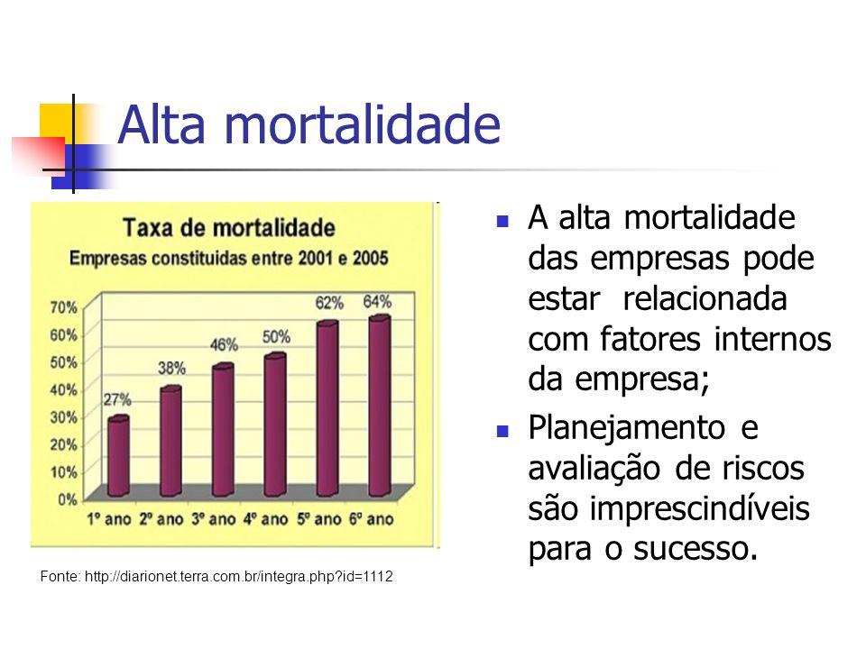 Alta mortalidade A alta mortalidade das empresas pode estar relacionada com fatores internos da empresa;