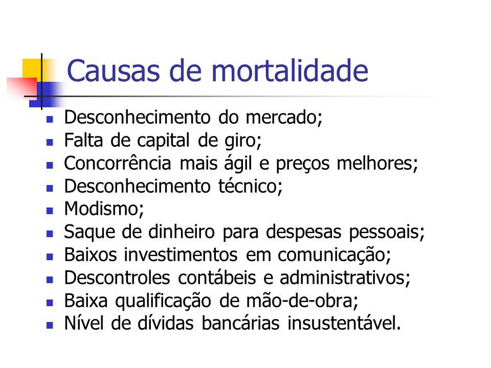 Causas de mortalidade Desconhecimento do mercado;