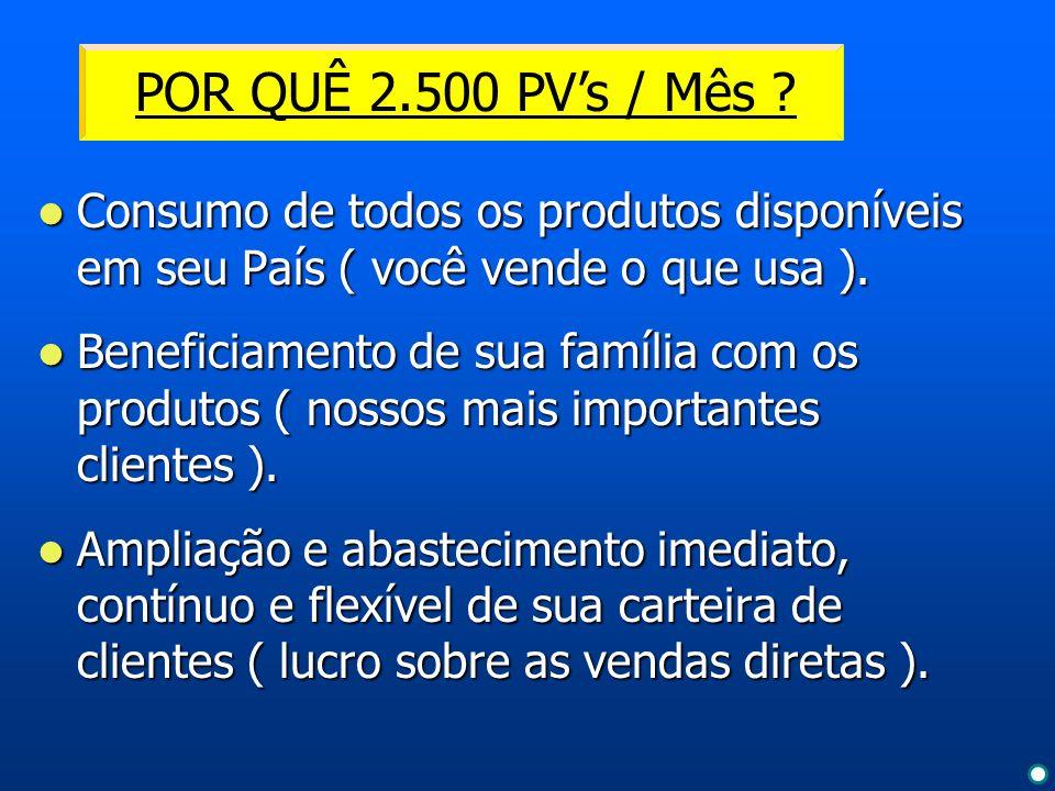 POR QUÊ 2.500 PV's / Mês Consumo de todos os produtos disponíveis em seu País ( você vende o que usa ).