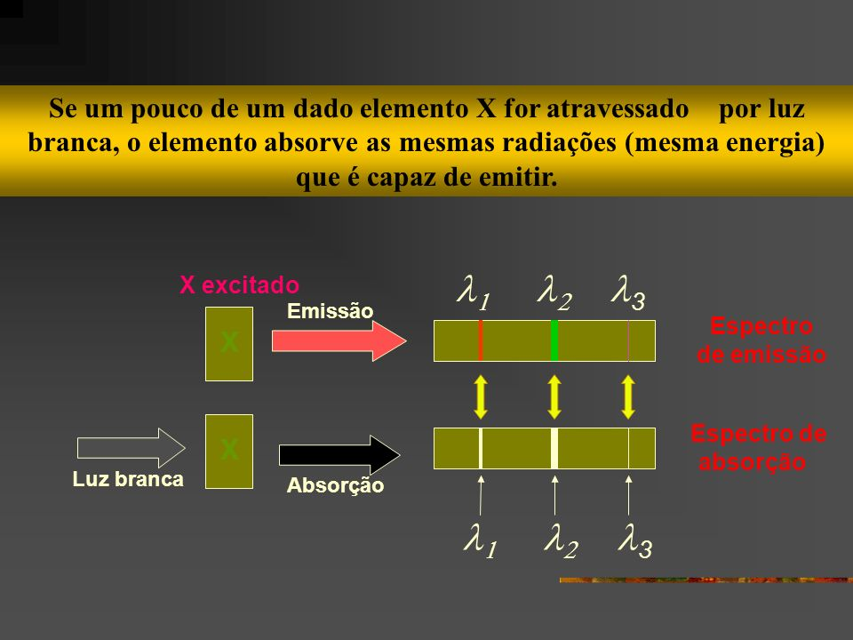 Se um pouco de um dado elemento X for atravessado por luz branca, o elemento absorve as mesmas radiações (mesma energia) que é capaz de emitir.