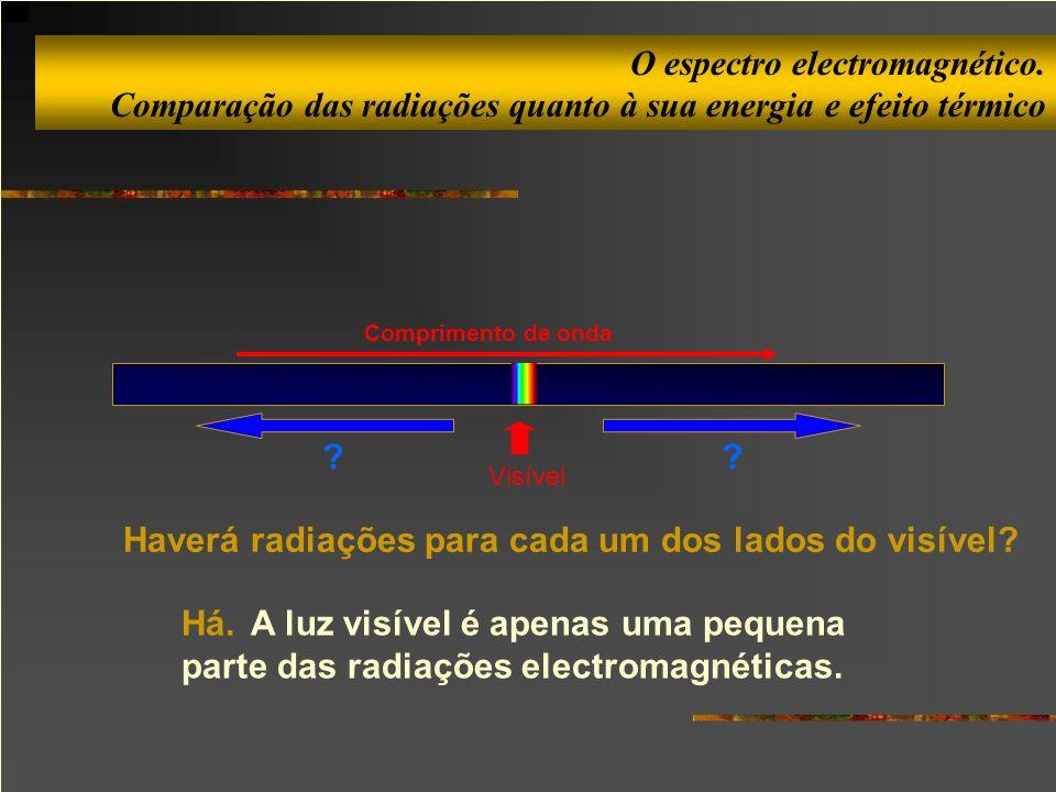 Haverá radiações para cada um dos lados do visível