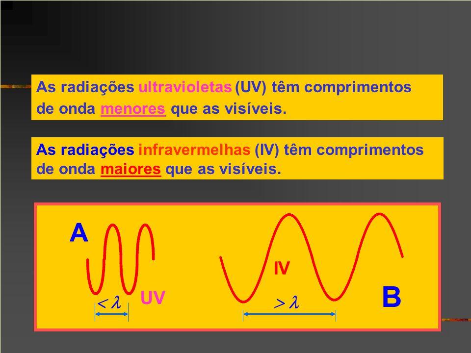 As radiações ultravioletas (UV) têm comprimentos