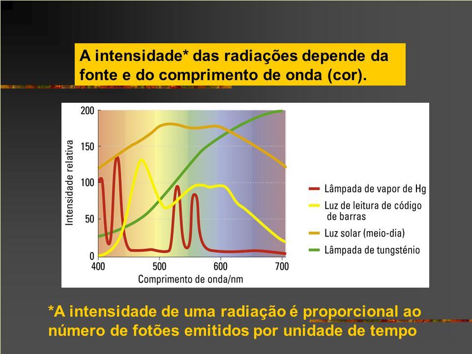 A intensidade* das radiações depende da