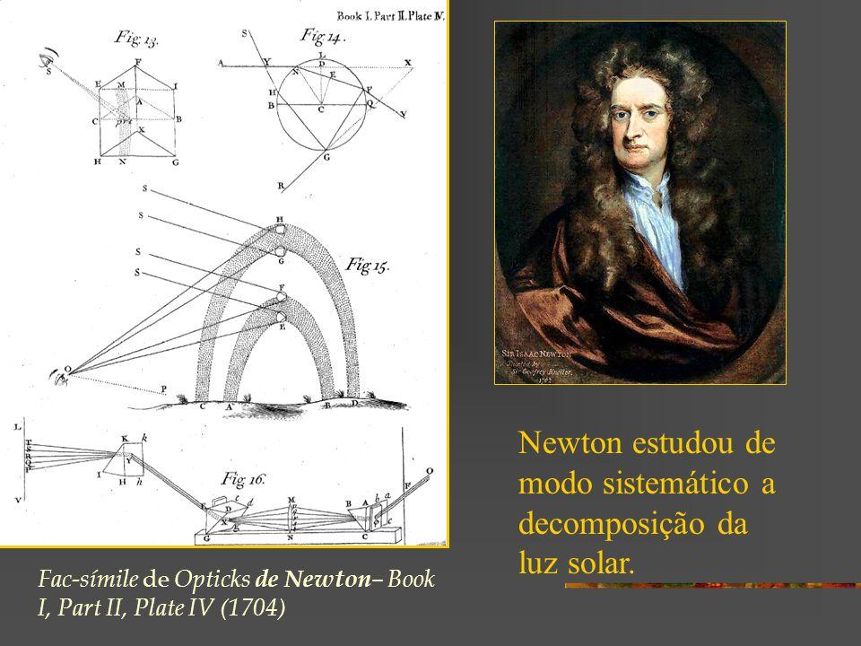 Newton estudou de modo sistemático a decomposição da luz solar.