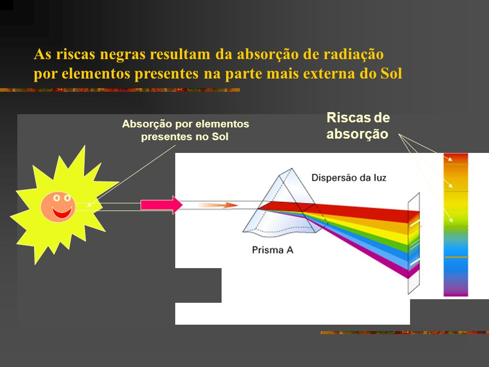 As riscas negras resultam da absorção de radiação