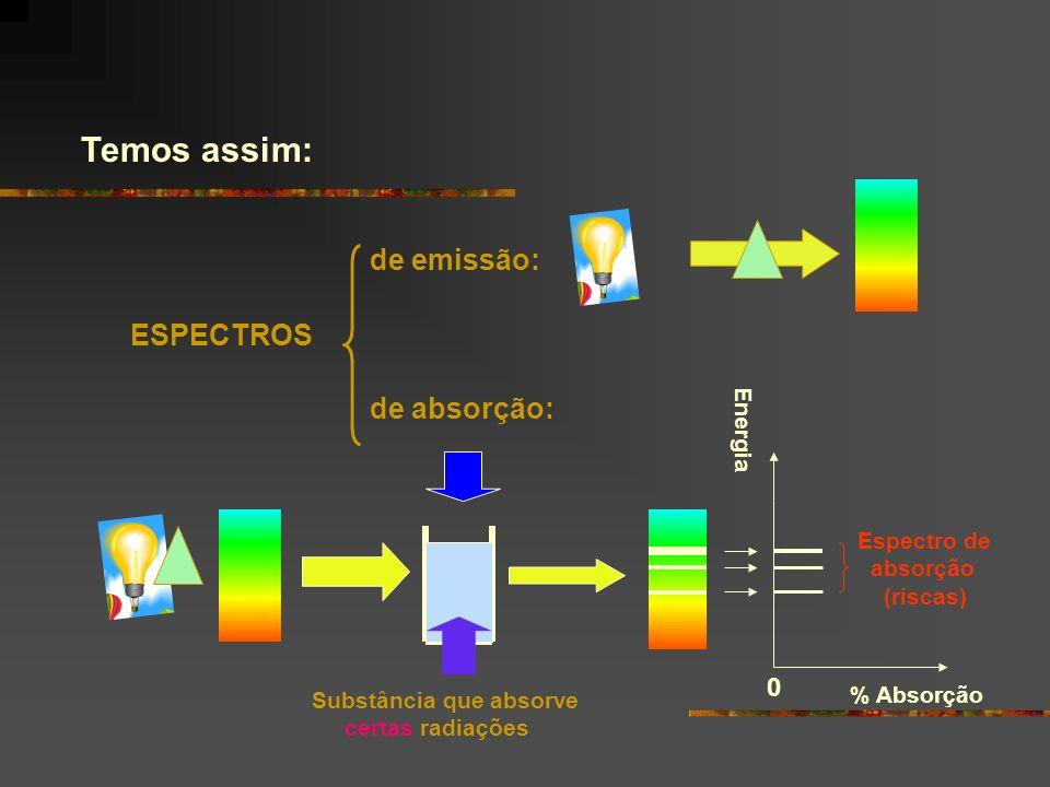 Temos assim: ESPECTROS de emissão: de absorção: Energia Espectro de