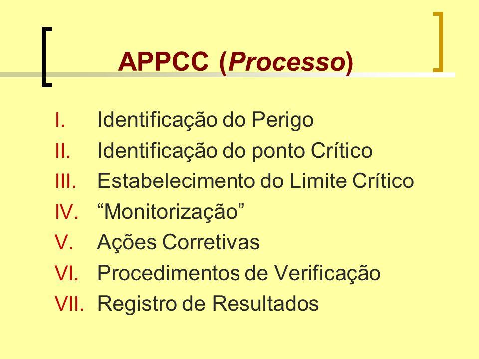 APPCC (Processo) Identificação do Perigo