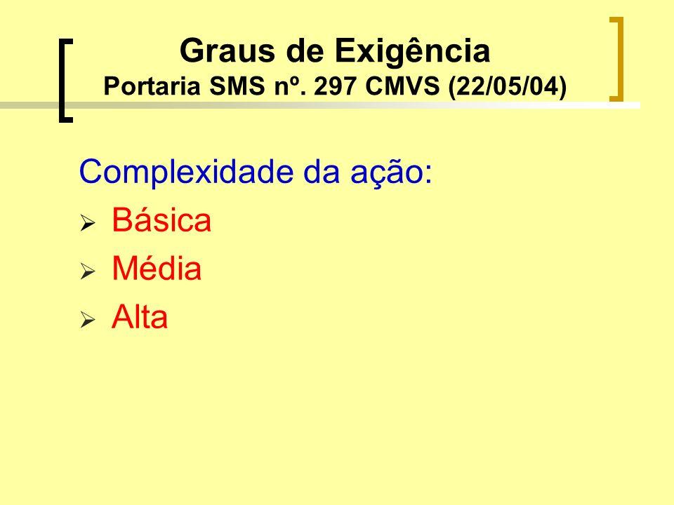 Graus de Exigência Portaria SMS nº. 297 CMVS (22/05/04)