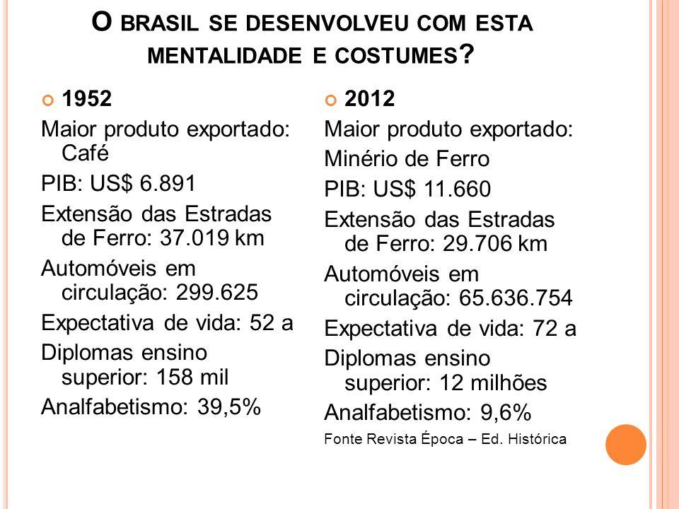 O brasil se desenvolveu com esta mentalidade e costumes