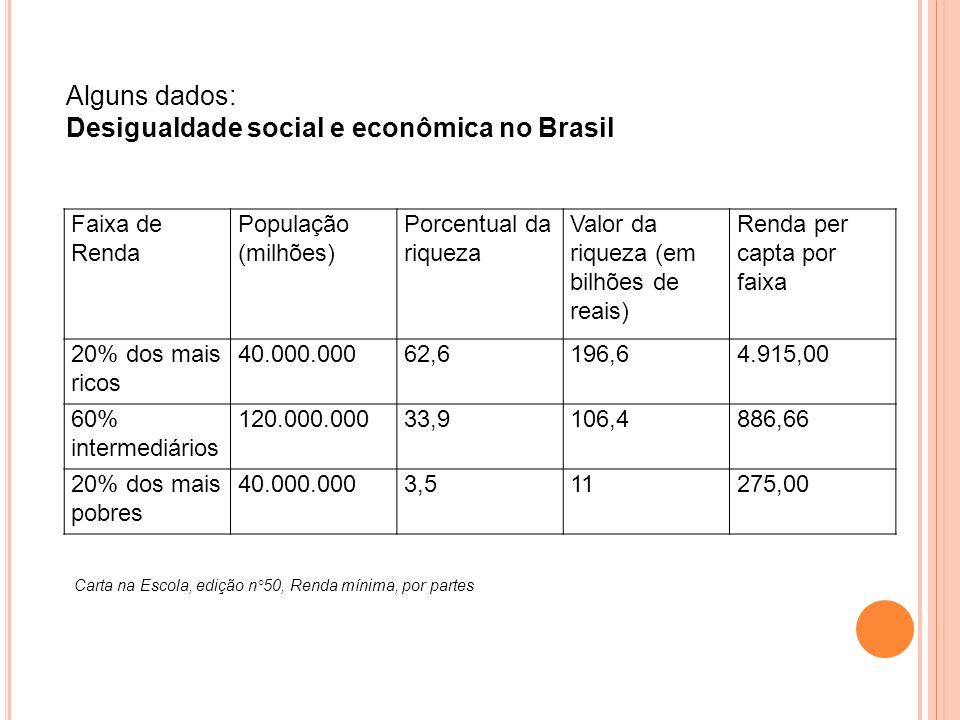 Desigualdade social e econômica no Brasil