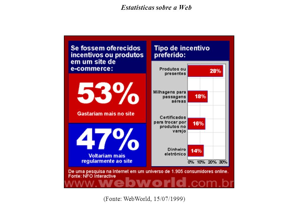 Estatísticas sobre a Web