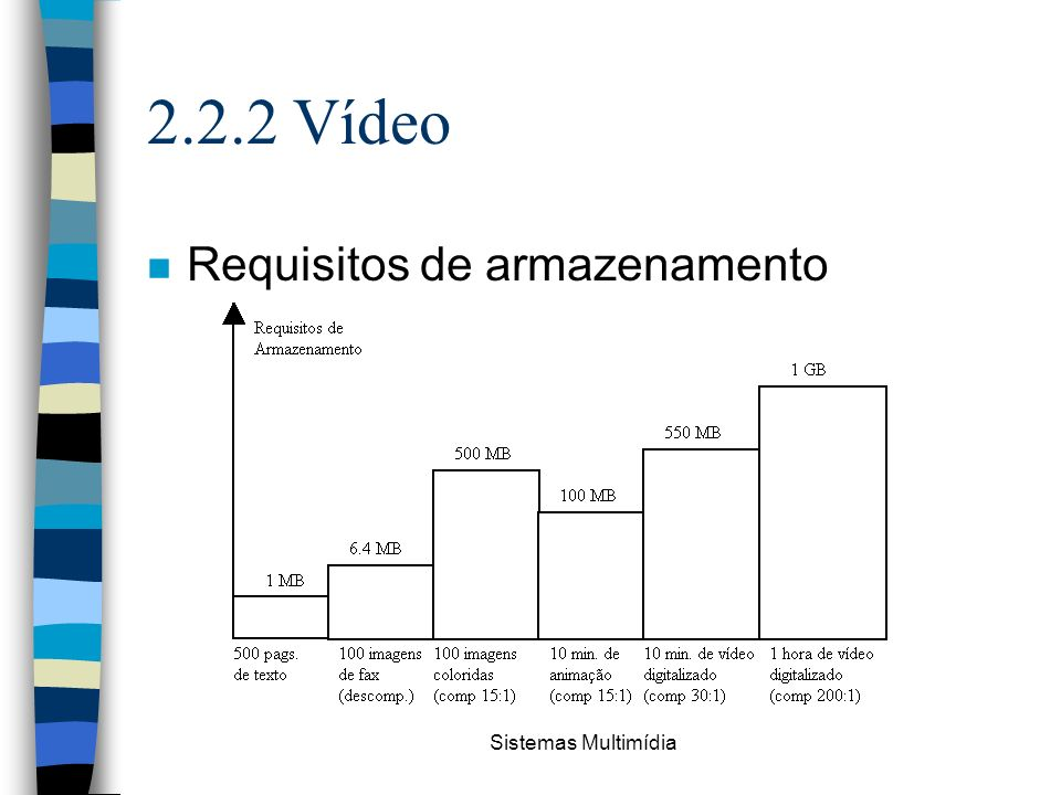 2.2.2 Vídeo Requisitos de armazenamento Sistemas Multimídia