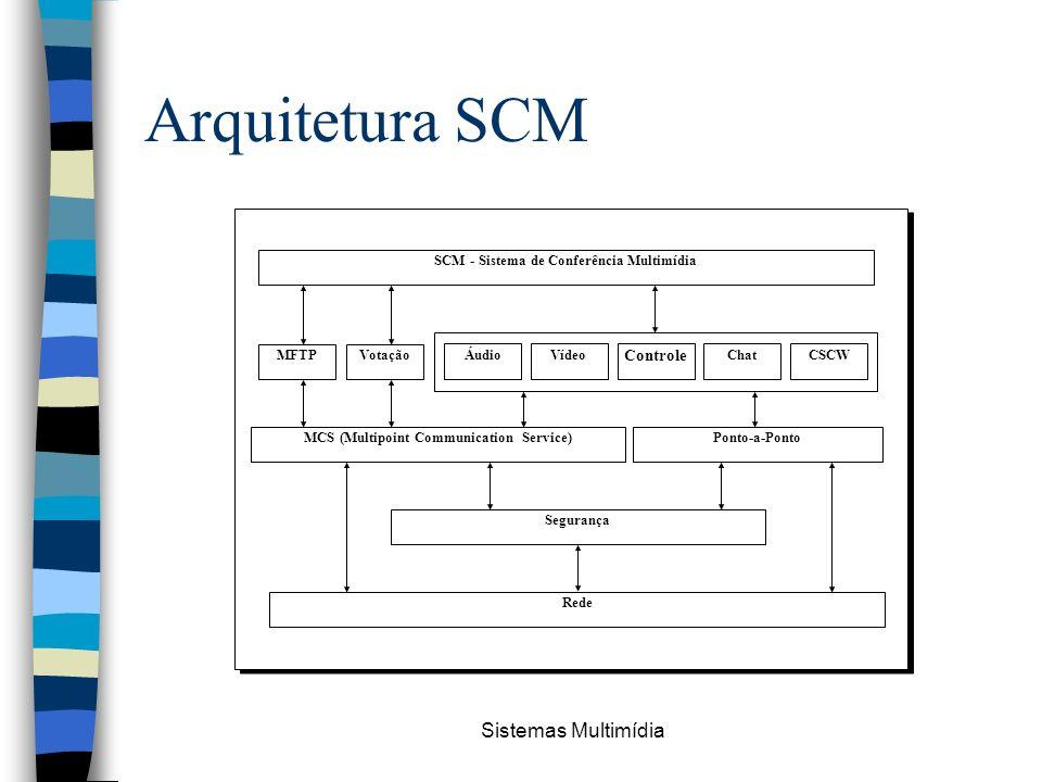 Arquitetura SCM Sistemas Multimídia Controle