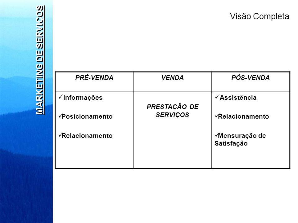 Visão Completa MARKETING DE SERVIÇOS PRÉ-VENDA VENDA PÓS-VENDA