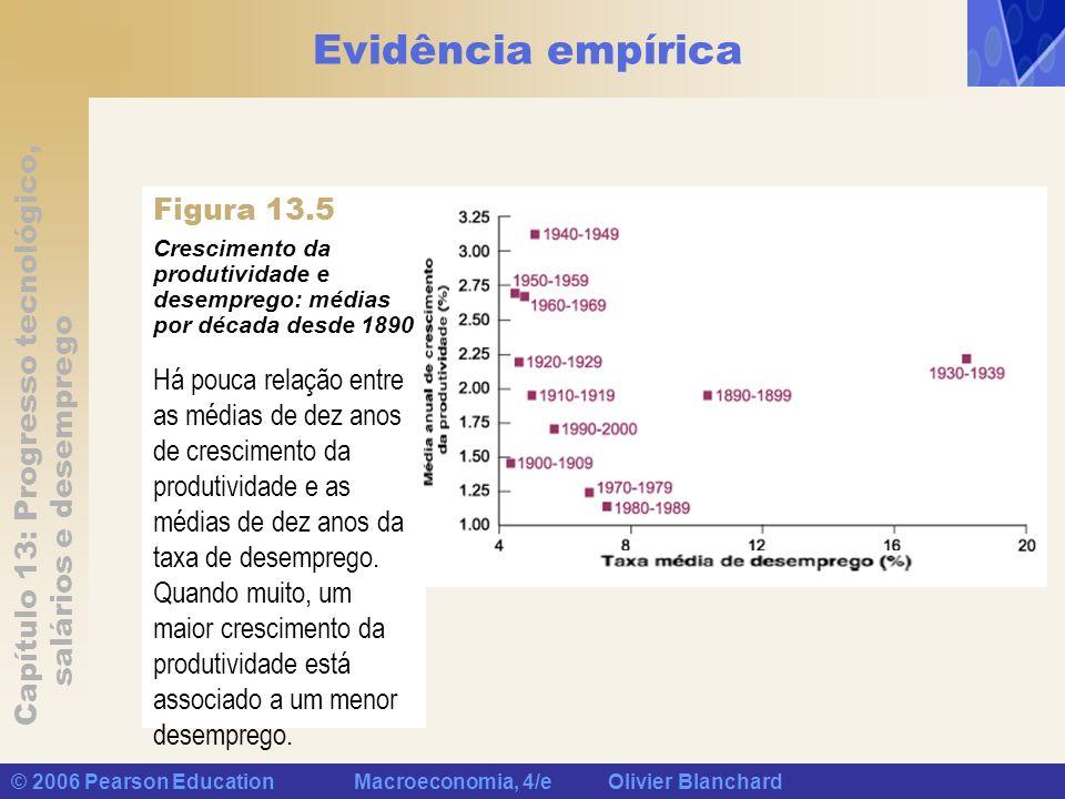 Evidência empírica Figura 13.5