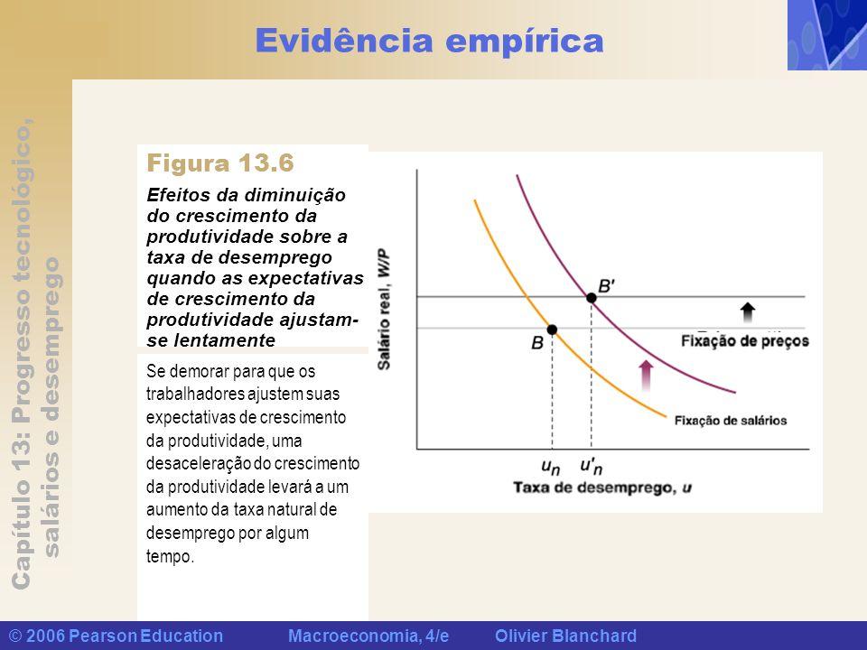 Evidência empírica Figura 13.6