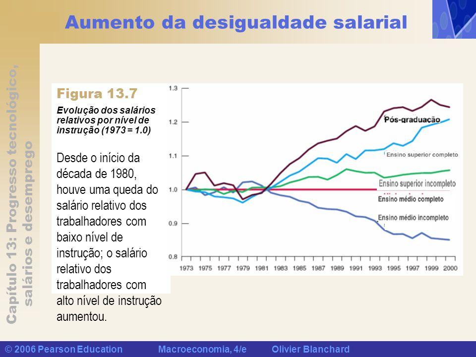 Aumento da desigualdade salarial