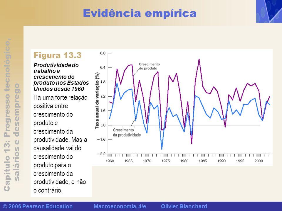 Evidência empírica Figura 13.3