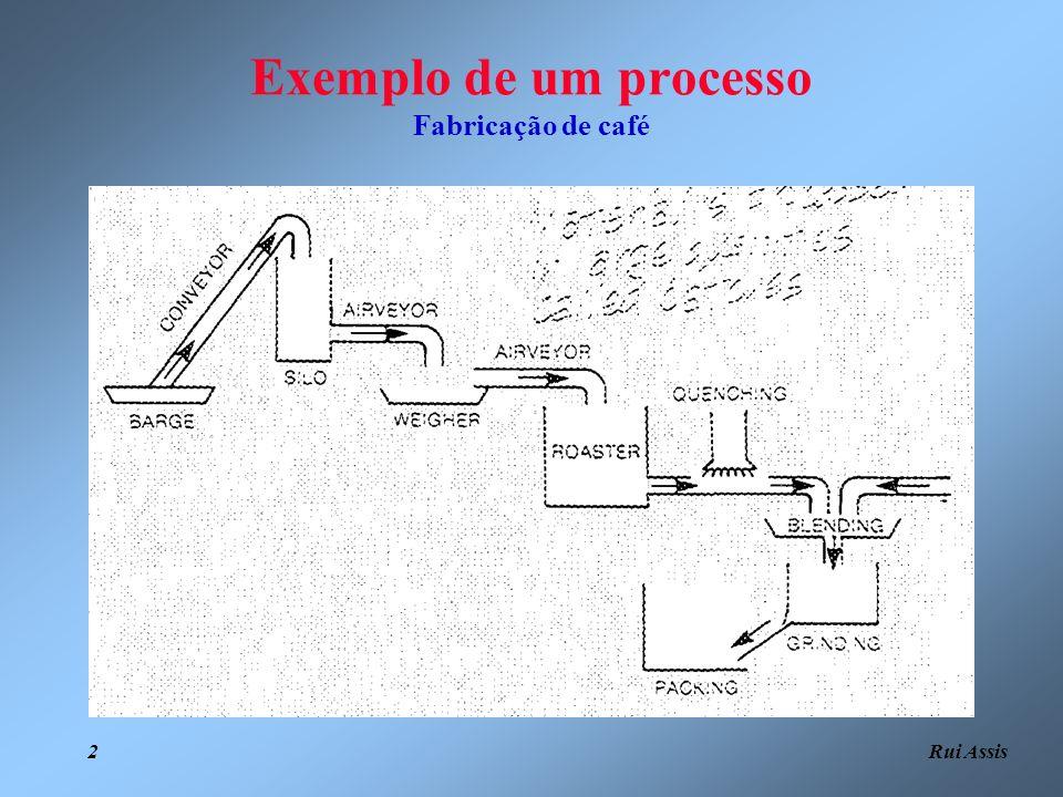 Exemplo de um processo Fabricação de café