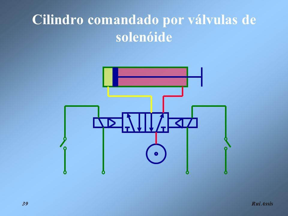 Cilindro comandado por válvulas de solenóide
