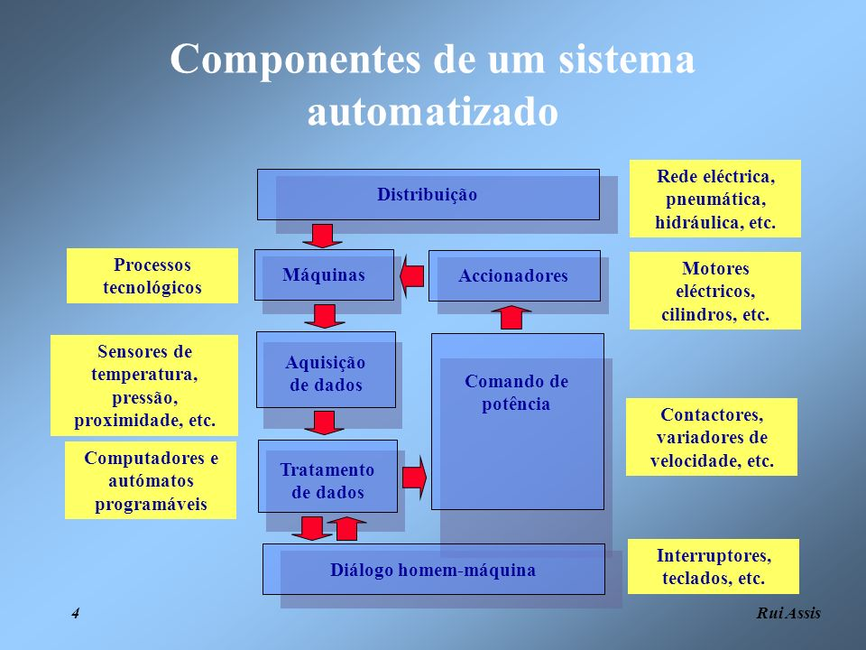Componentes de um sistema automatizado