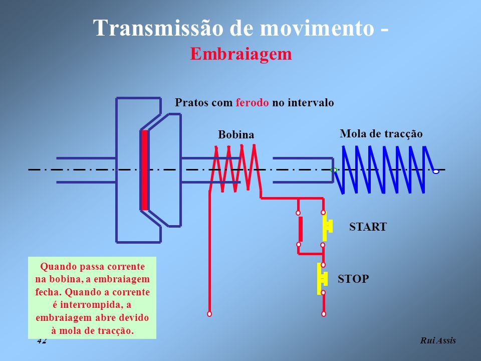 Transmissão de movimento - Embraiagem