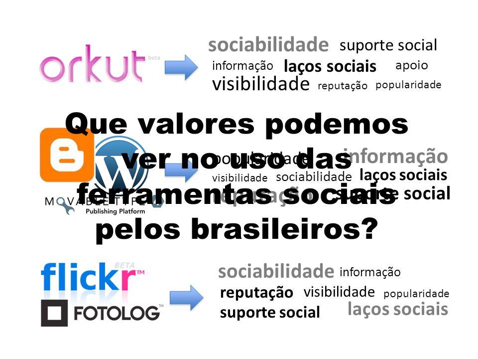 sociabilidadelaços sociais. visibilidade. informação. suporte social. reputação. popularidade. apoio.
