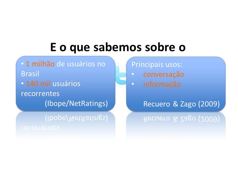 E o que sabemos sobre o 1 milhão de usuários no Brasil