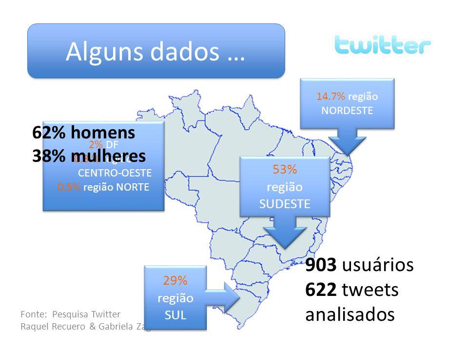 Alguns dados … 903 usuários 622 tweets analisados 62% homens