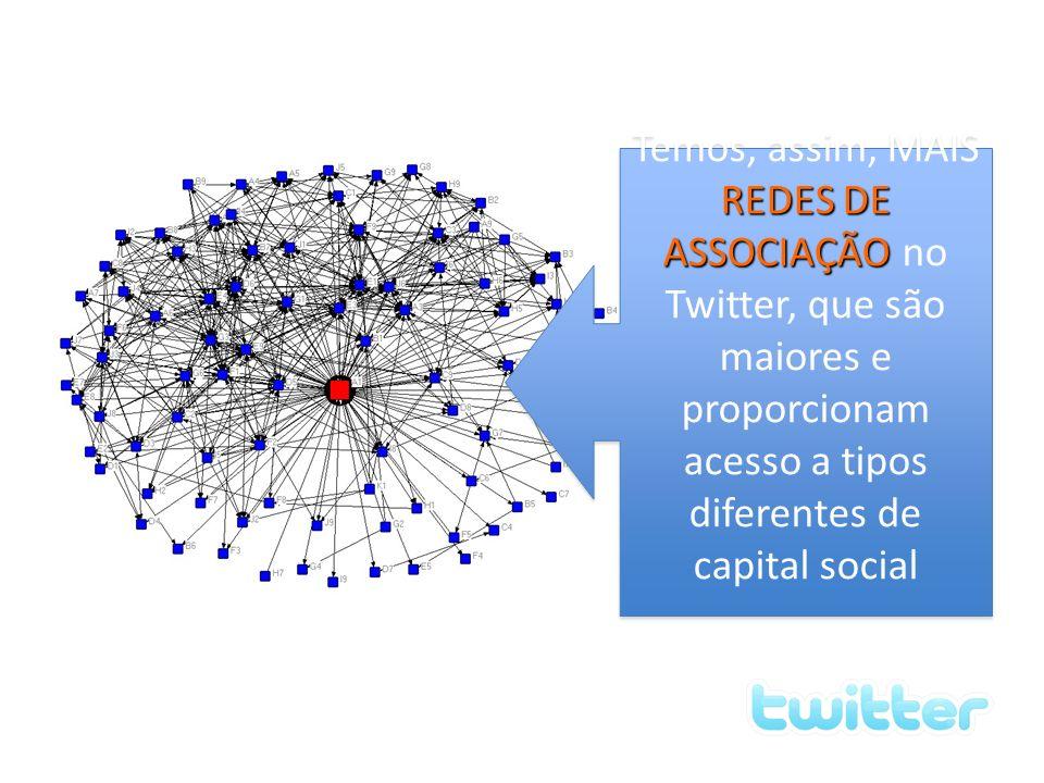Temos, assim, MAIS REDES DE ASSOCIAÇÃO no Twitter, que são maiores e proporcionam acesso a tipos diferentes de capital social