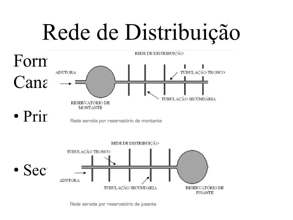Rede de Distribuição Formadas por dois tipos de Canalização: