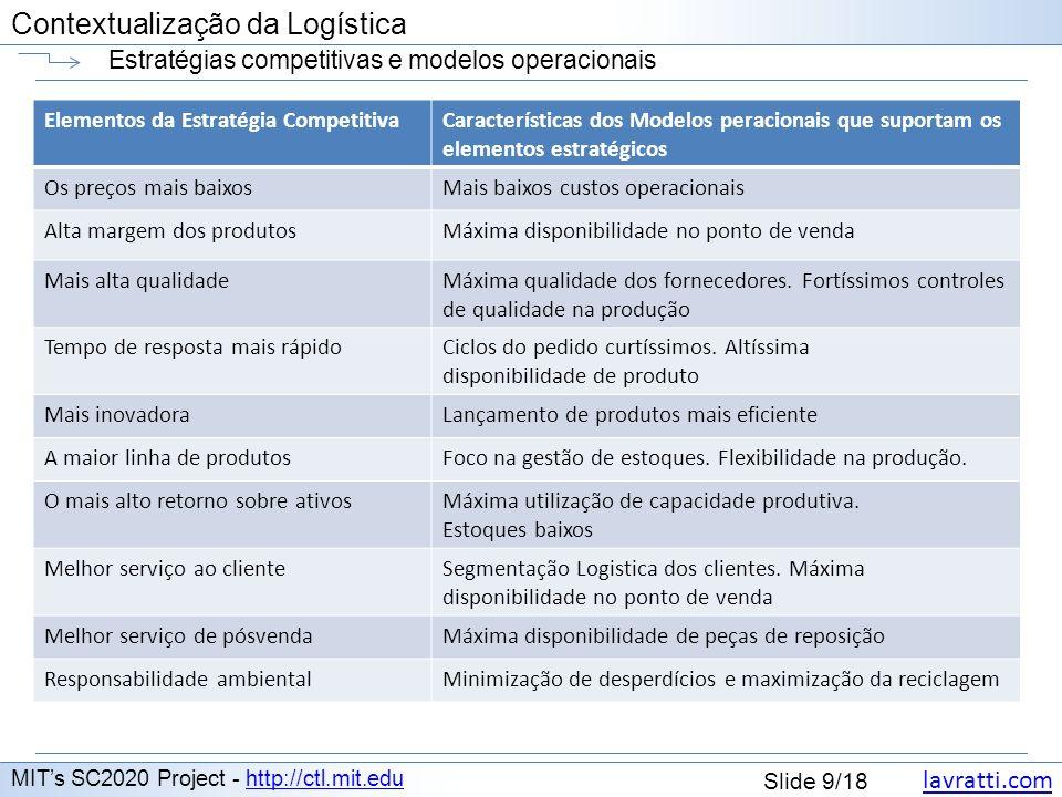 Estratégias competitivas e modelos operacionais