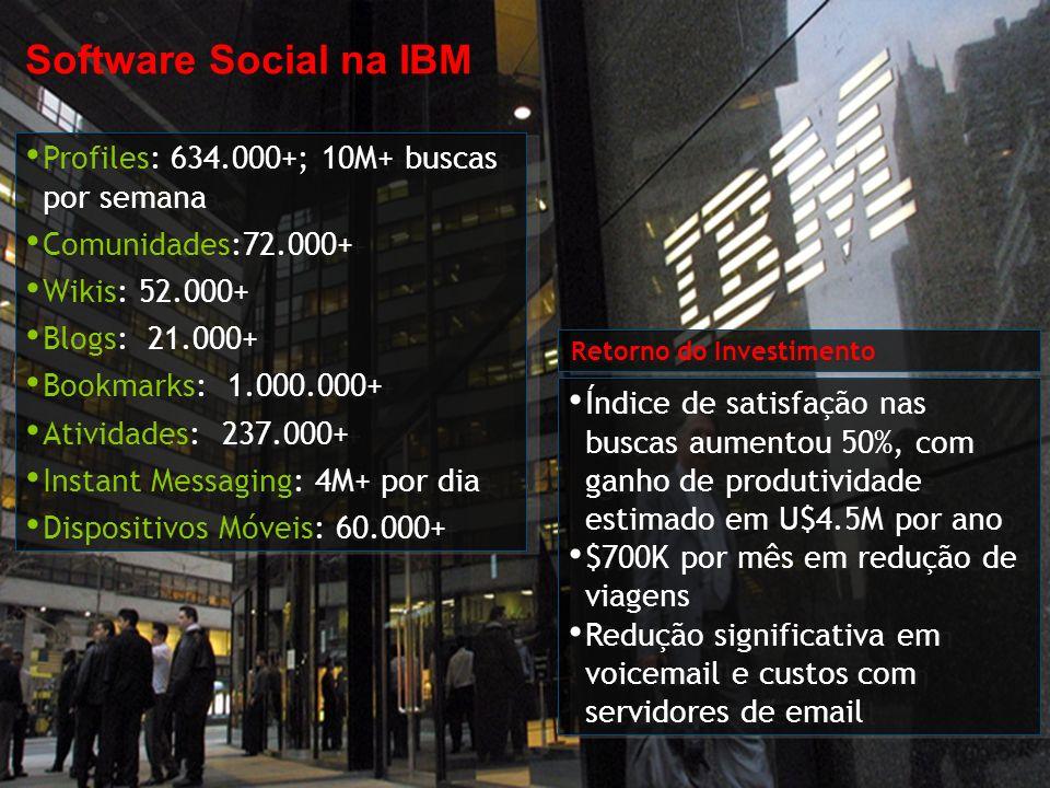 Software Social na IBM Profiles: 634.000+; 10M+ buscas por semana