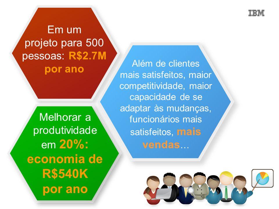 por ano Em um projeto para 500 pessoas: R$2.7M por ano