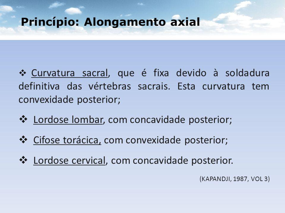 Princípio: Alongamento axial